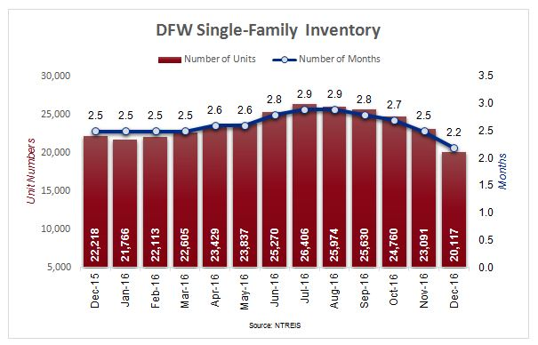 DFW Housing Market - Single-Family Home Inventory Chart with Months of Inventory Included