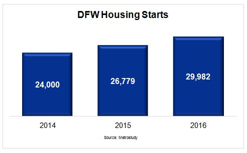 DFW Housing Market - Housing Starts Chart by Year 2014-2016