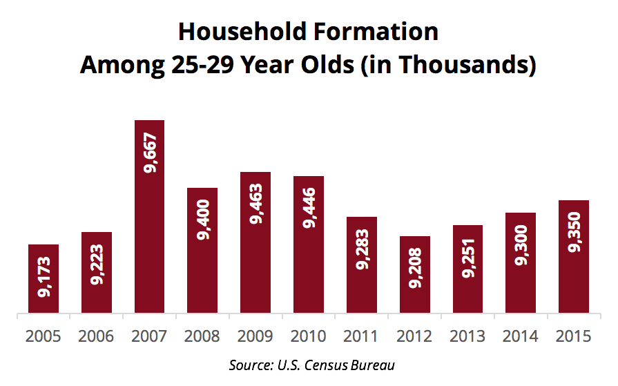 Millennials Home Buying Info - Household Formation 25 to 29 YOS