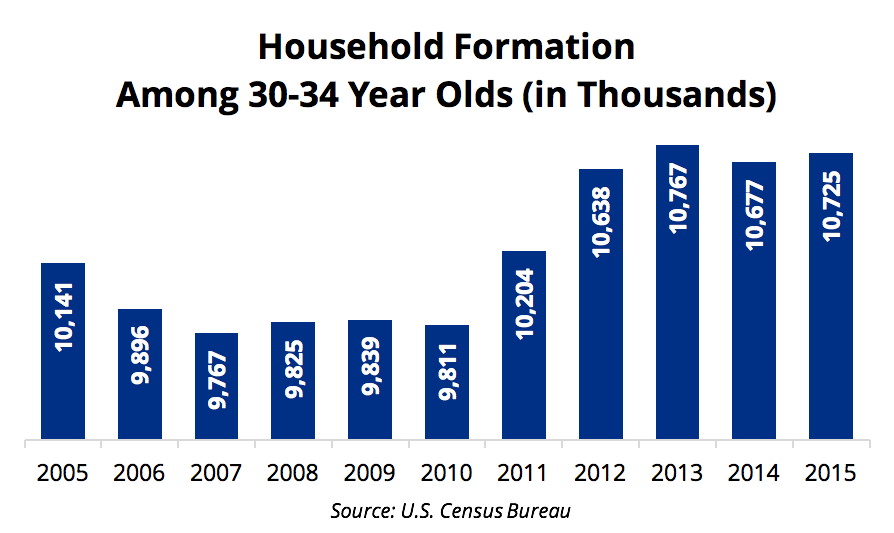 Household Formation 30 to 34 YOS