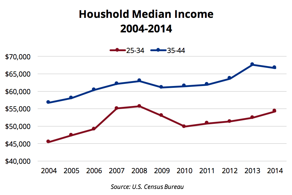 Household Median Income for Millennials