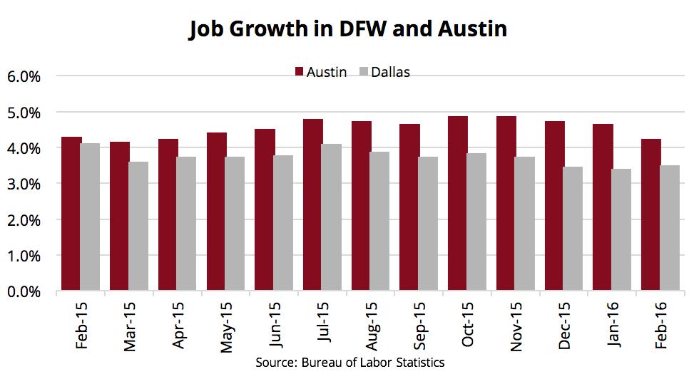 Texas Job Growth Chart - DFW and Austin