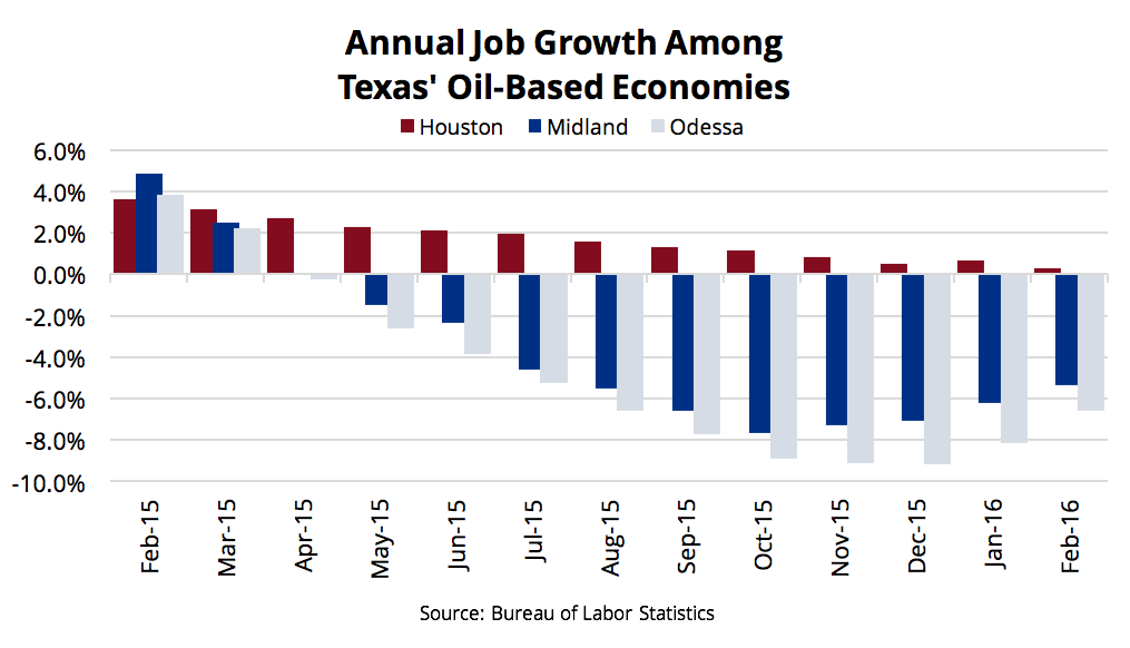 Texas Job Growth for Oil-Based Economies