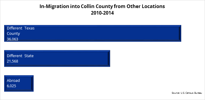 Plano_In-Migration_CollinCounty