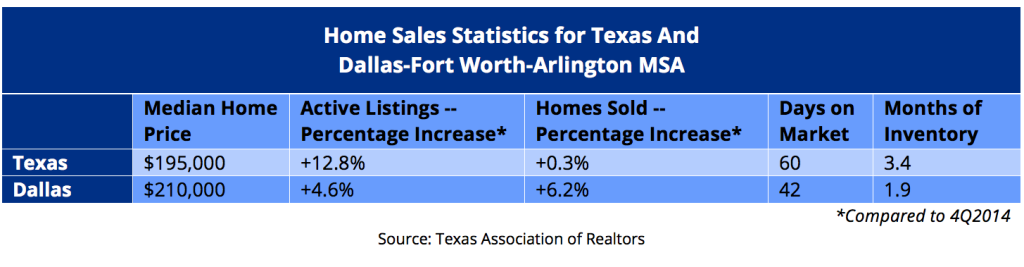 Texas Association of Realtors - Texas vs DFW Home Sales