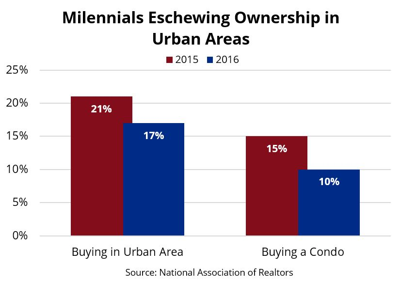 Milennials eschewing ownership in urban areas