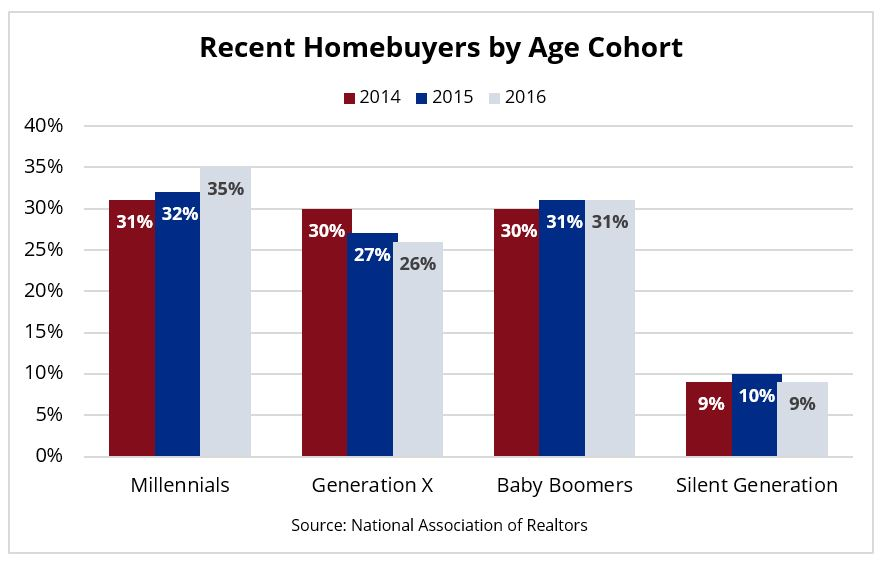 recent home buyers by age cohort