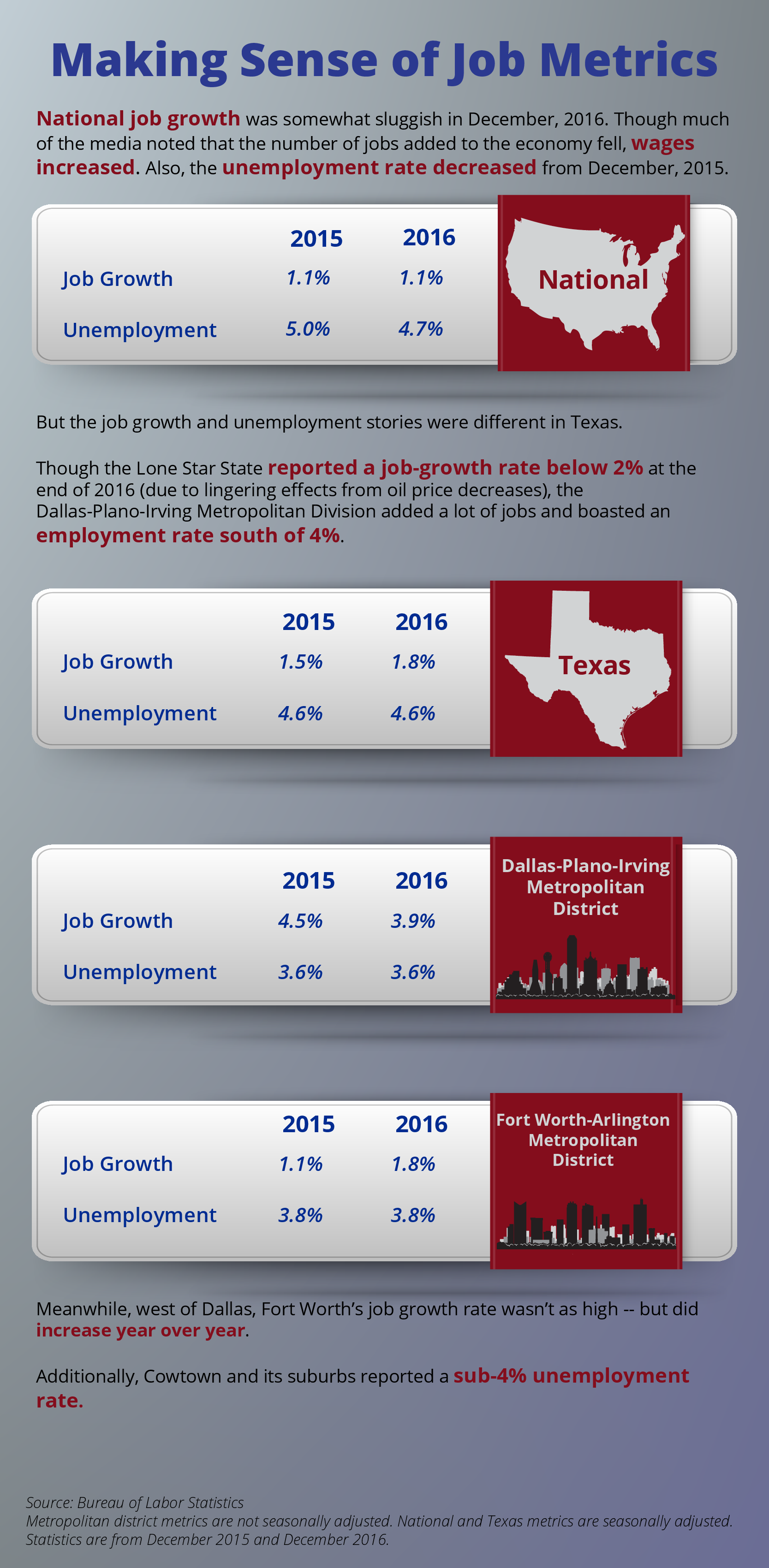 Job Statistics - Texas - National - Infographic